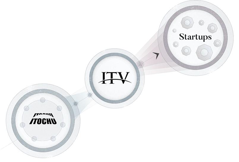 ITOCHU Group Venture Capital